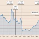 I tanti modi per ridurre il rapporto debito/Pil