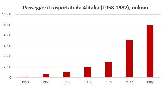 Gli anni d'oro di Alitalia e le lezioni da imparare