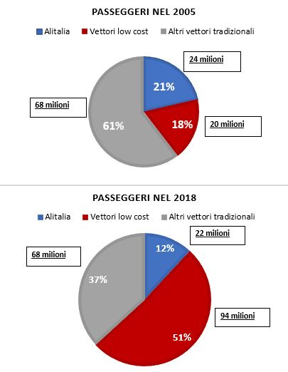 Come è nato il problema Alitalia: la privatizzazione e altri errori