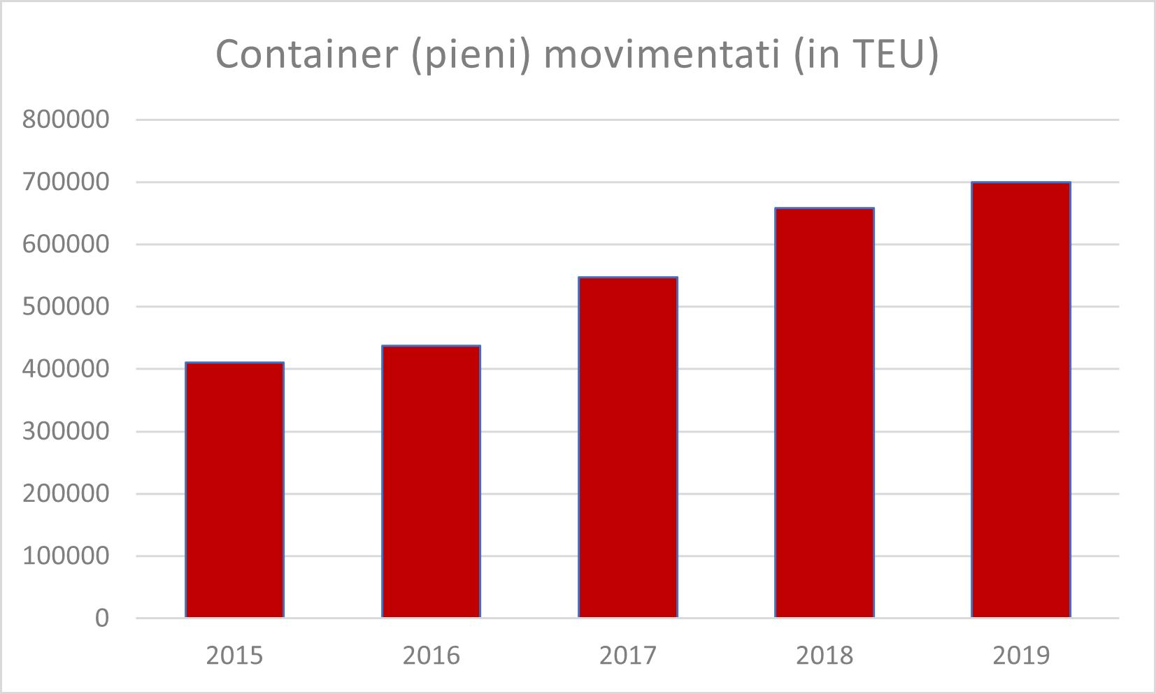 La Germania mette le mani sul porto di Trieste, la Cina (per ora) resta fuori