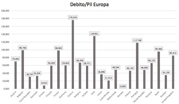 Il debito italiano è sostenibile? Facciamo un po' di chiarezza