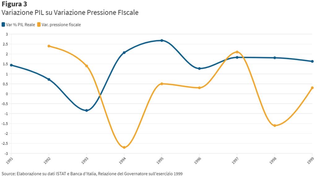 L'irrazionalità delle aspettative razionali: il caso dell'eurotassa 1996