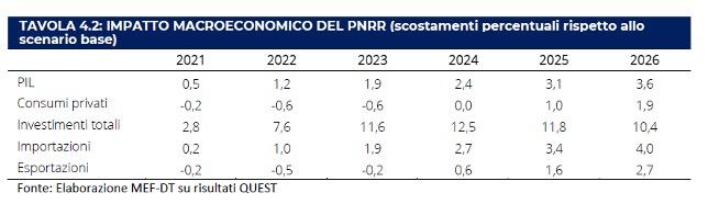 Uno sguardo al DEF: austerità o crescita?