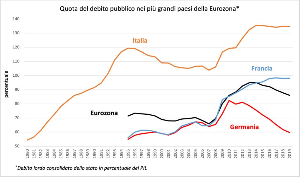 La colpa italiana