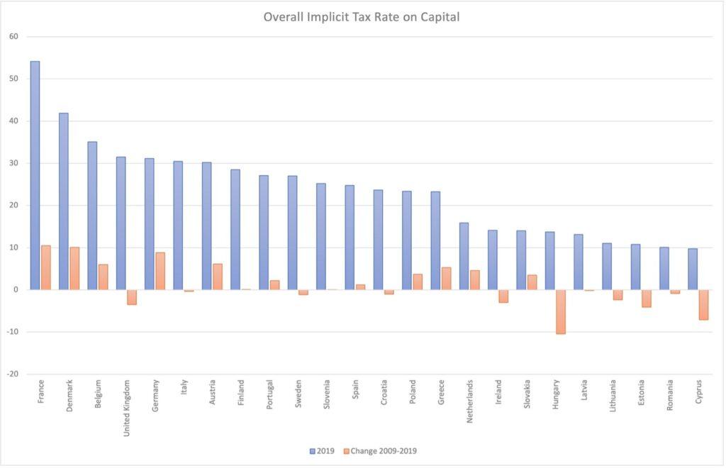 La riforma fiscale del governo Draghi sfavorisce gli svantaggiati